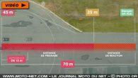 Pour tenter de justifier les 80 km/h, la Sécurité routière sort une étude sur les distances de freinage… en totale contradiction avec celle publiée il y a deux ans […]